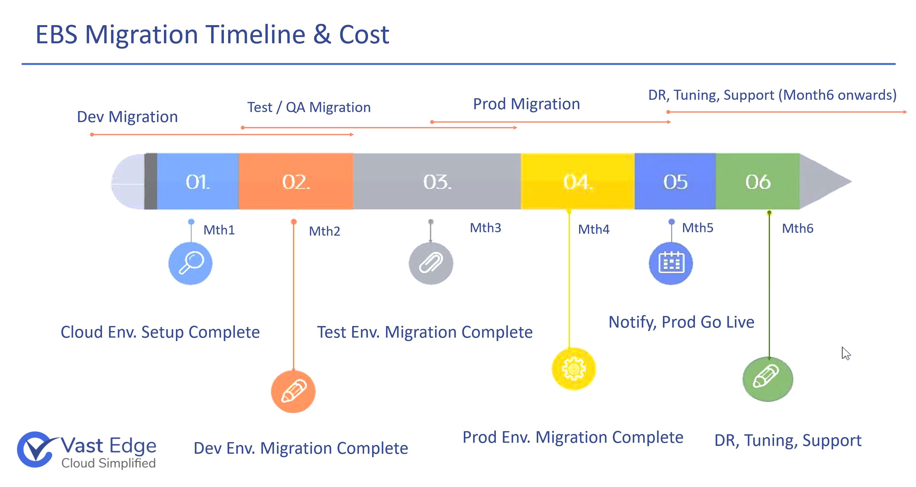 ebs-migration-timeline-and-cost-by-vastedge