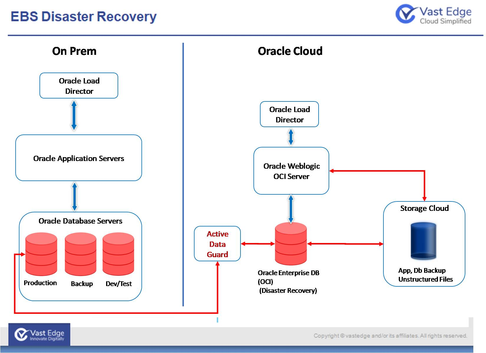 EBS Disaster Recovery